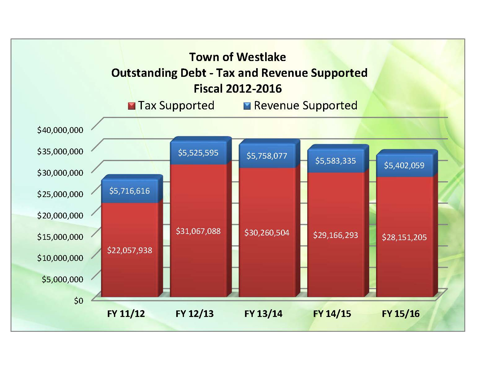 02.01 - Outstanding debt - tax and revenue suported.jpg